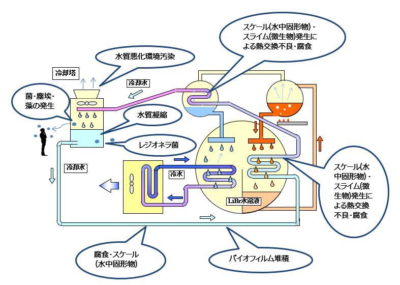 建物の水設備の合理的な維持管理